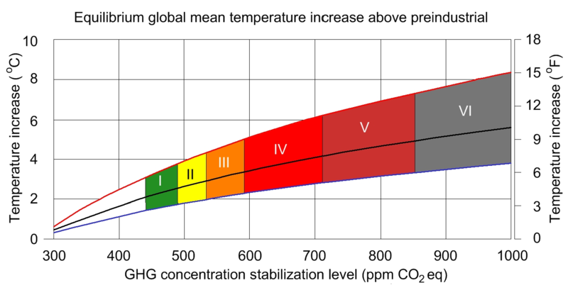 IPCC Equilibrium global mean temperature increase above preindustrial