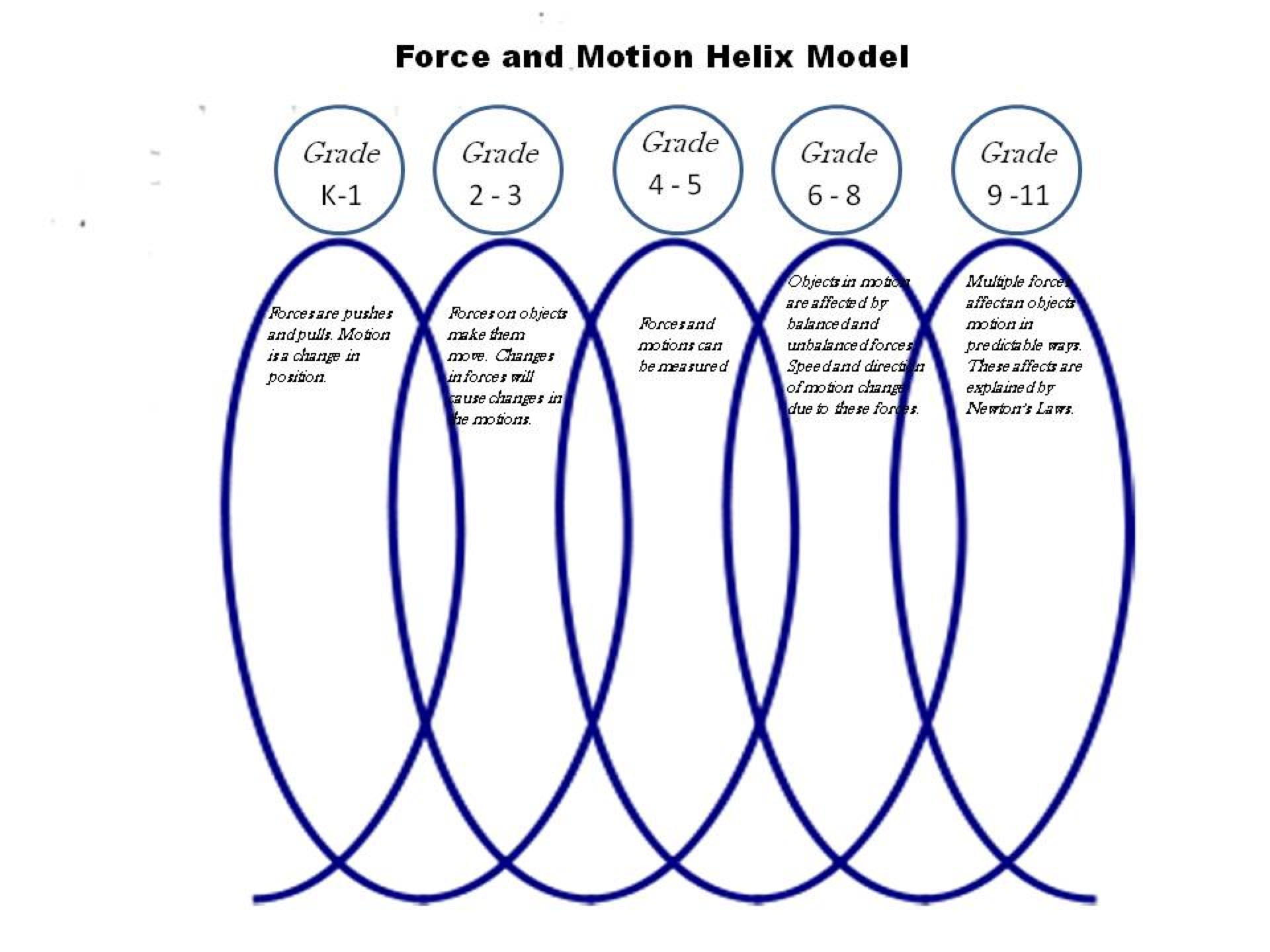 Force and Motion Helix Model - K-12 Learning