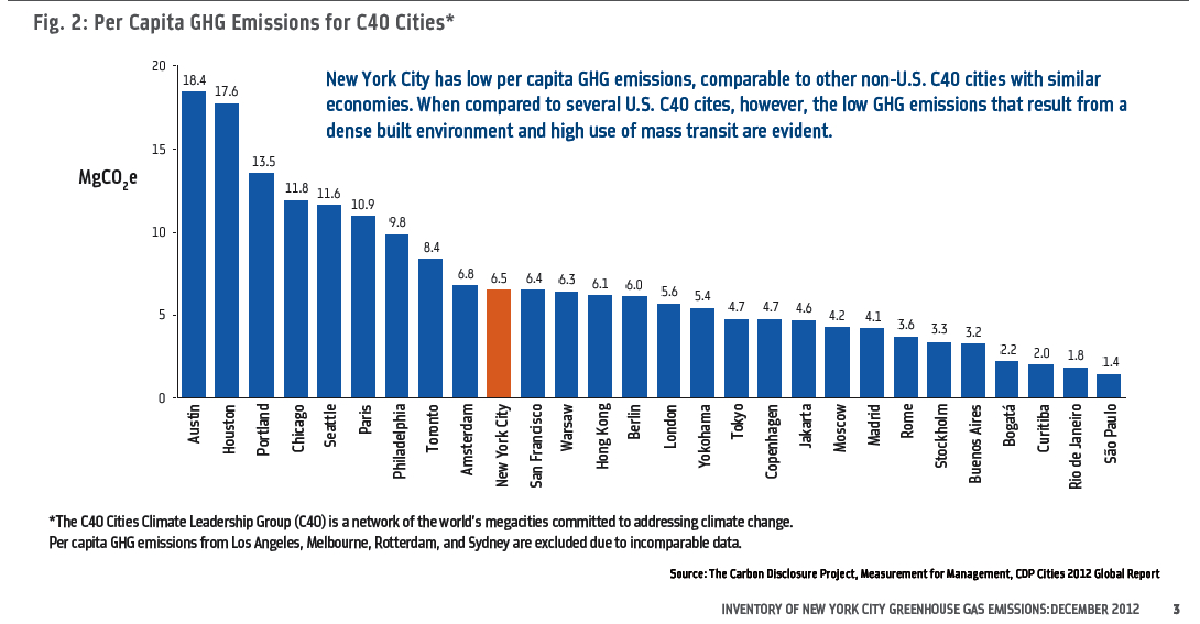 GHG Emissions for C40 Cities