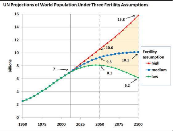 Graph of three population projections based on different fertility assumptions