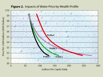 Water as a Commodity Graph