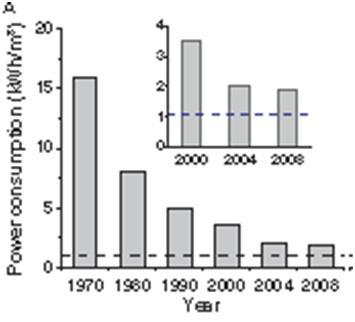 Desalination Power Consumption