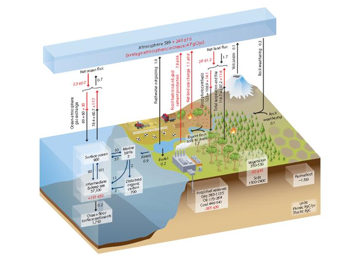 IPCC Simplified Schematics 1
