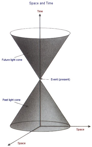 Light Cone Theory of Relativity