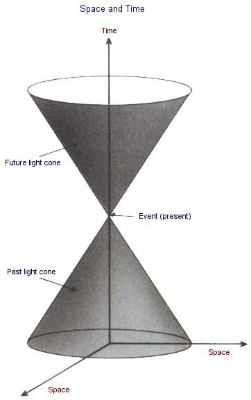 Light Cone Theory of Relativity
