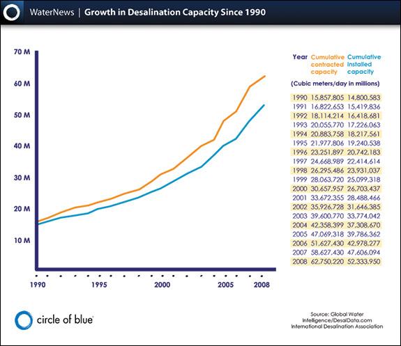desalination growth