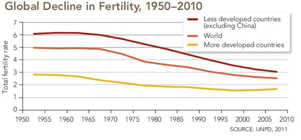 Global Decline in Fertility 1950-2010