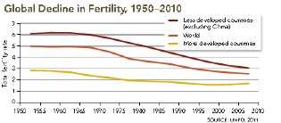 Global Decline in Fertility