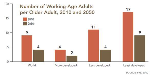 Ratio of Working Age Adults to Older 2010 2050