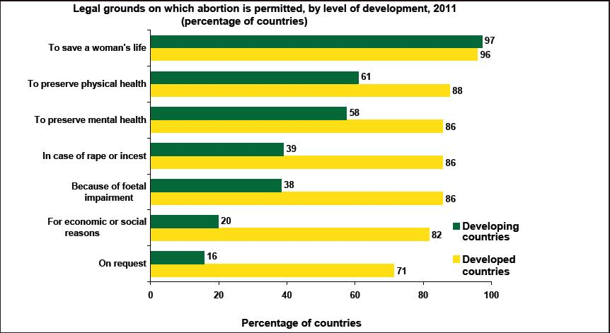 Abortion Legal Grounds by Level of Development - UN