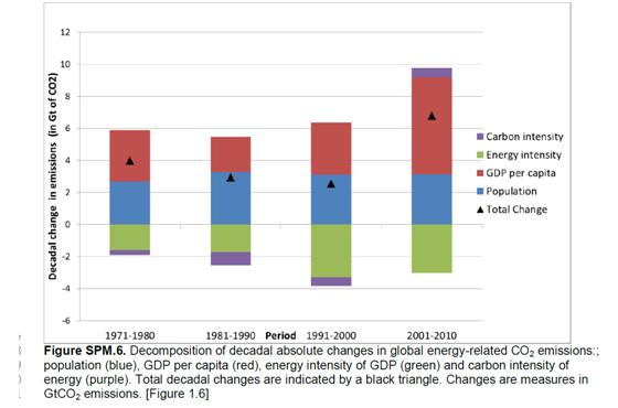 Figure 3 – Decomposition of the various contributions to global emissions of carbon dioxide
