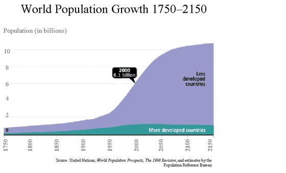 Figure 1 – The UN projection of the world population growth