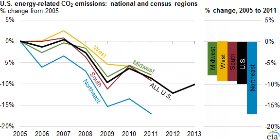 US Energy-Related CO2 Emissions- National and Census Regions