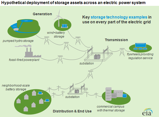 Deployment of energy storage assets