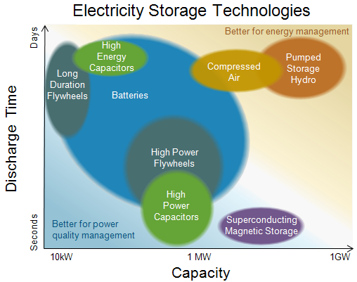 Electricity Storage Technologies Graph