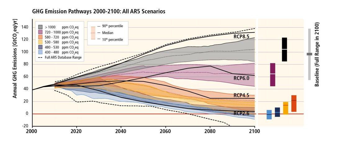 IPCC Cutting-Emissions