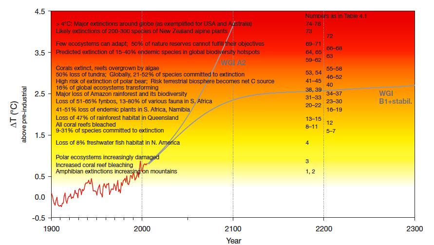IPCC Ecosystem Risks Fork