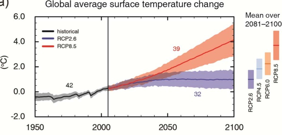 IPCC Global average surface temperature change