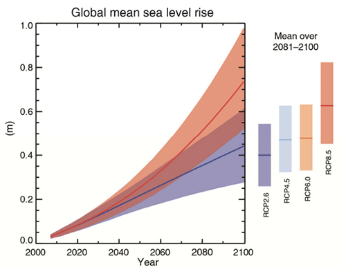IPCC Global mean sea level rise