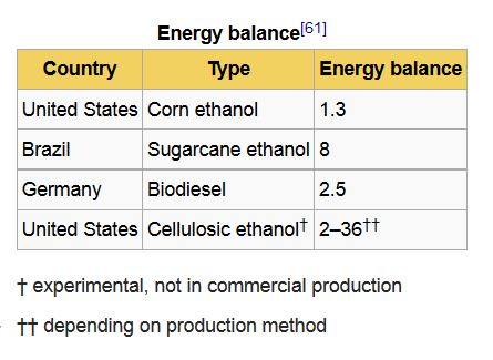 Ethanol Energy Balance Mini Table