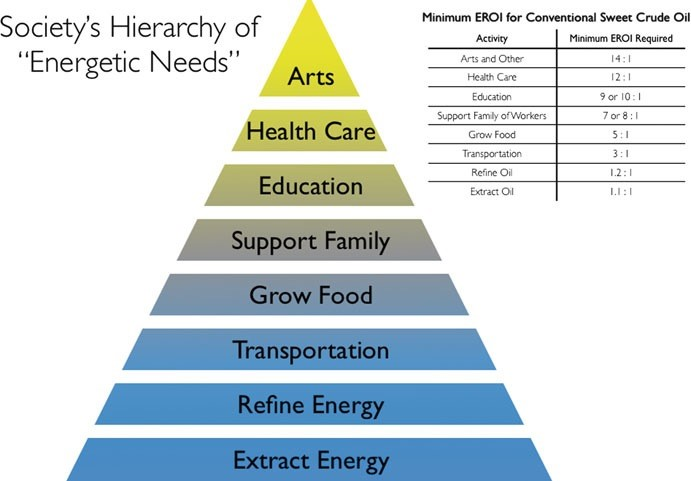 Society's Heirarchy of Energetic Needs