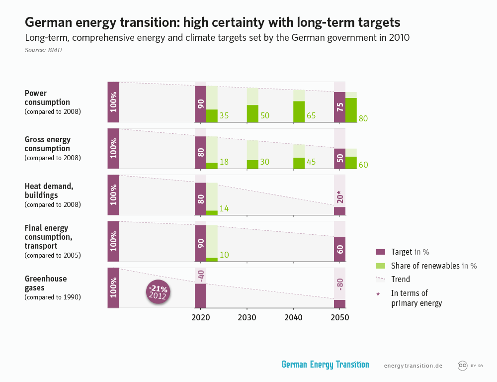 Government Approved Objectives of the German Energy Transition