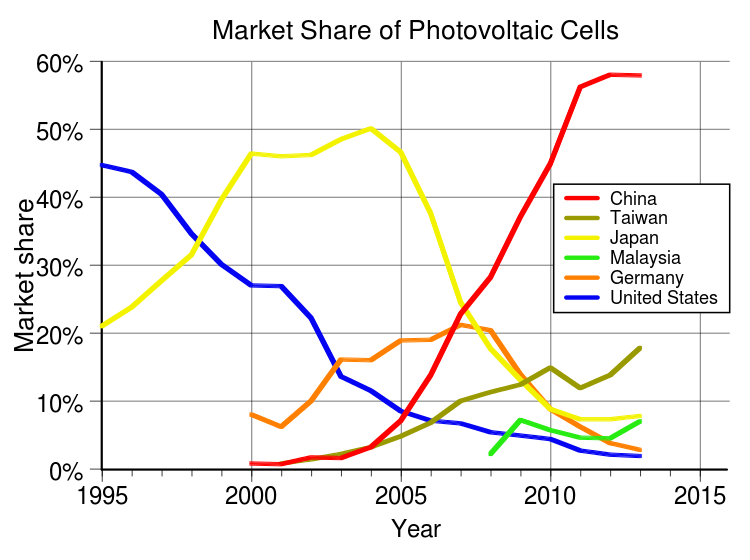 Photovoltaics production