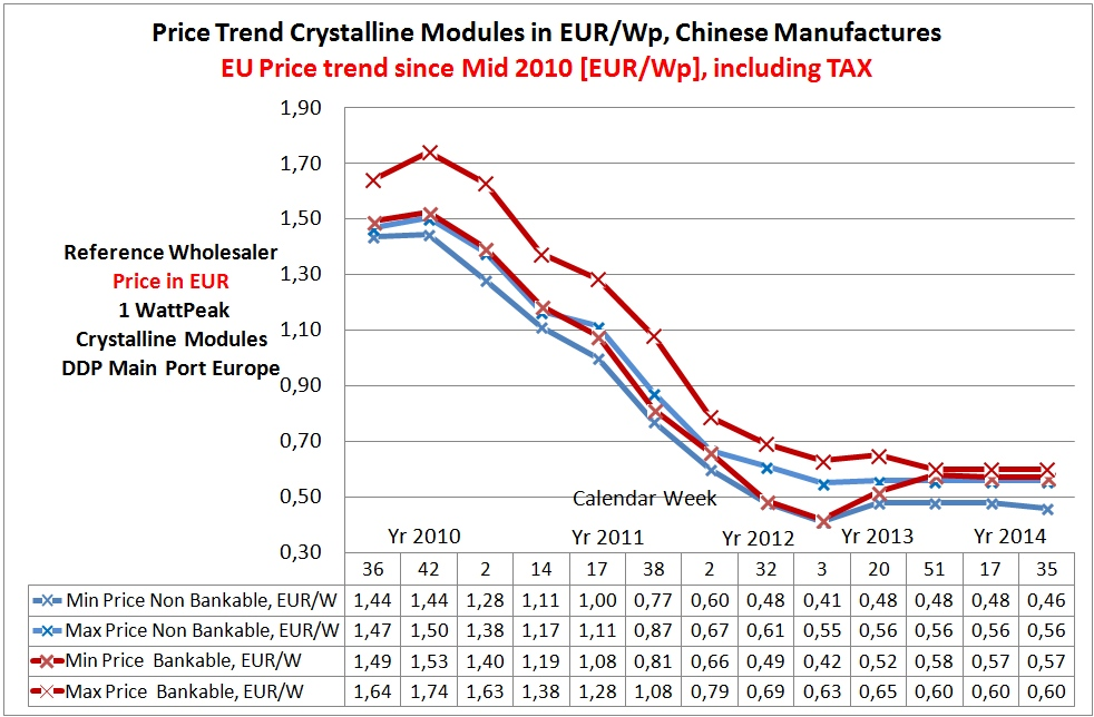 Price Trend Crystalline Photovolatic Panels in EURO, Main Port Europe (net price w/o value tax)