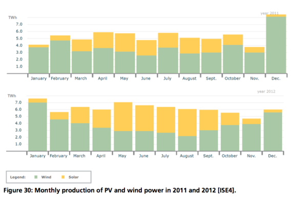 solar-pv-and-wind-power-complementary-570x388