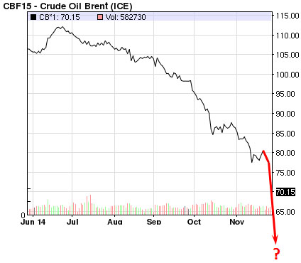 Graph of Brent Crude Oil Prices for End of2014