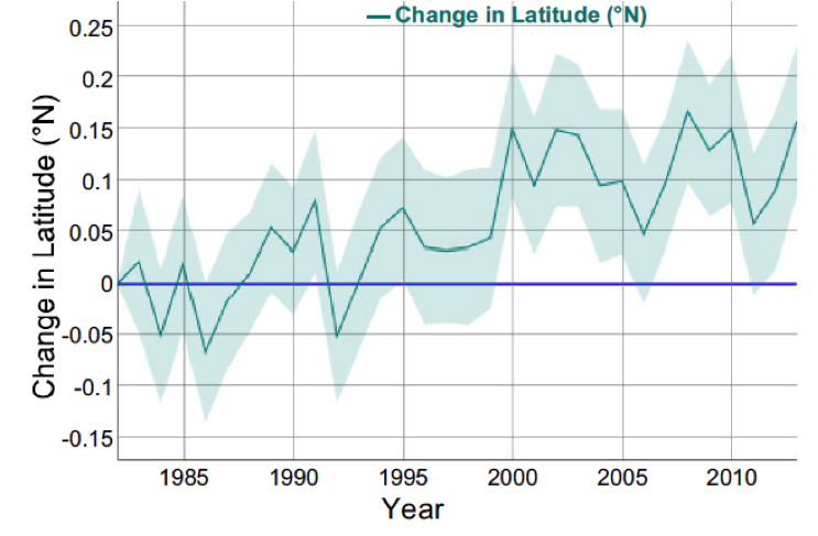 Graph of Change in Latitude for Marine Life in US
