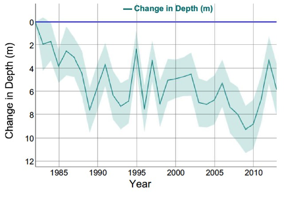 Graph of Change in depth of marine life in US