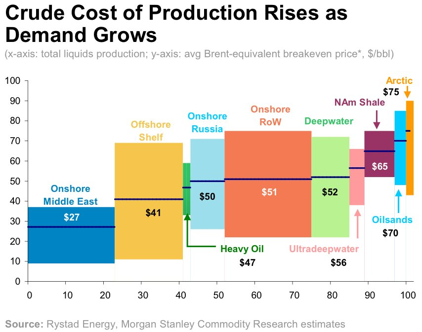Crude Oil Cost of Production