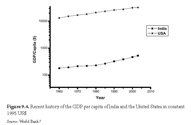 Climate Change: The Fork At the End of Now: Figure 9.4 US vs. India GDP