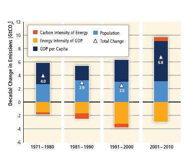 Decomposition of the change in total global CO2 emissions from fossil fuel combustion by decade
