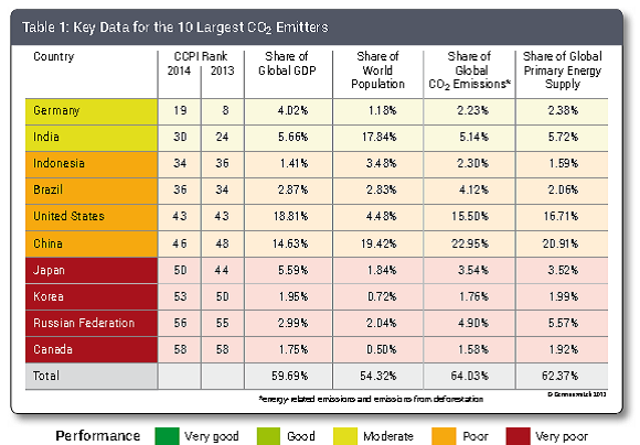 Key Data For the 10 Largest CO2 Emitters 2013-14