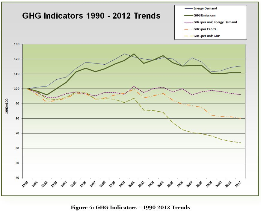 GHG Emission Indicators 1990-2012 British Columbia