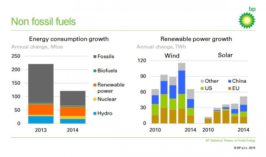 BP Energy Growth - Non fossil fuels