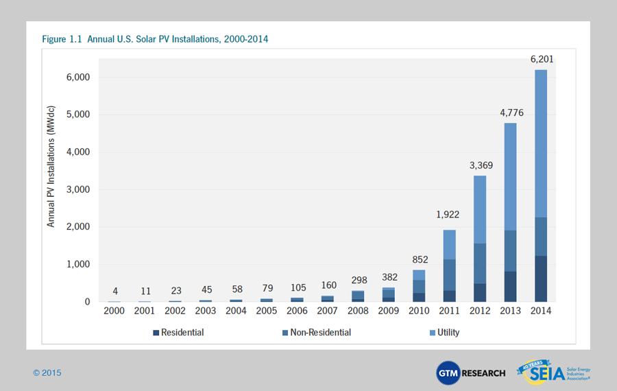 SEIA - Annual US Solar PV Installations 2000-2014