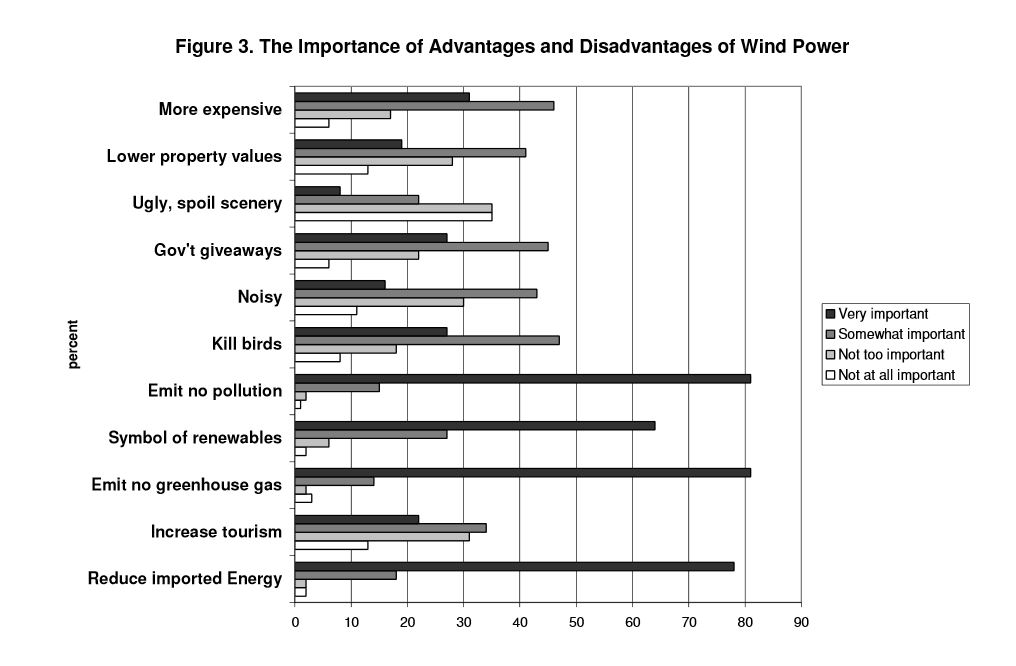 Graph of The Importance of Advantages and Disadvantages of Wind Power