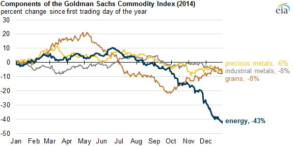 Components of the Goldman Sachs Commodity Index (2004)