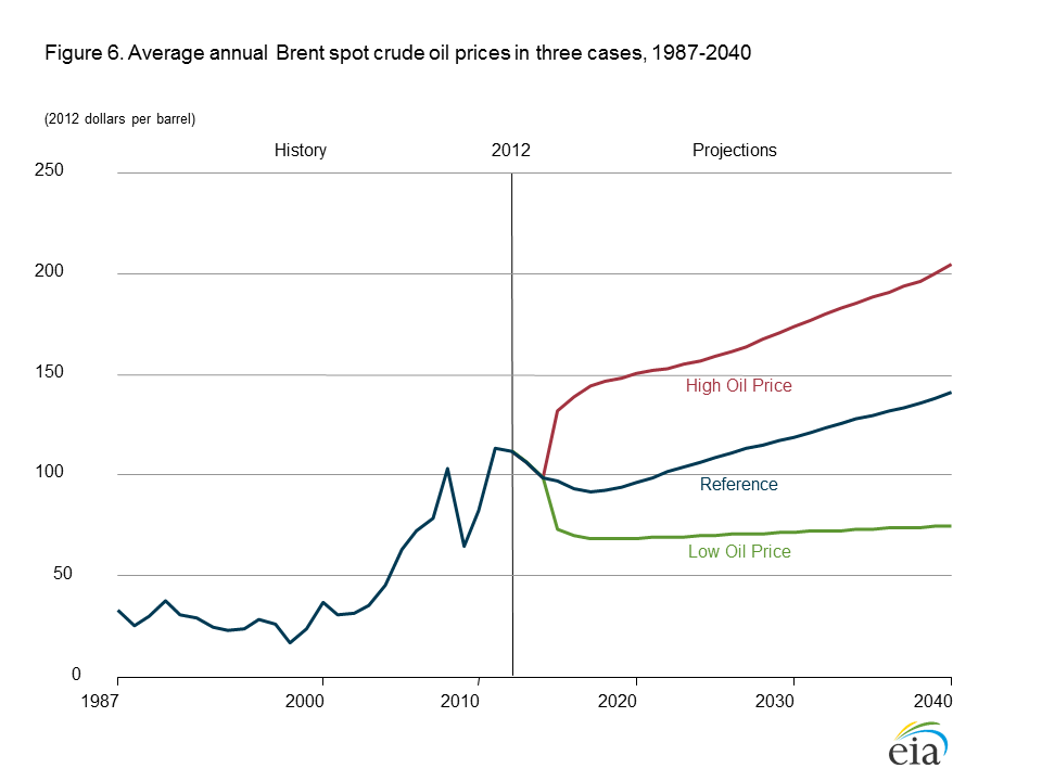 EIA - Average annual Brent spot crude oil prices in three cases 1987-2040