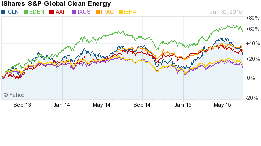 IShares S&P Global Clean Energy 2014-2015