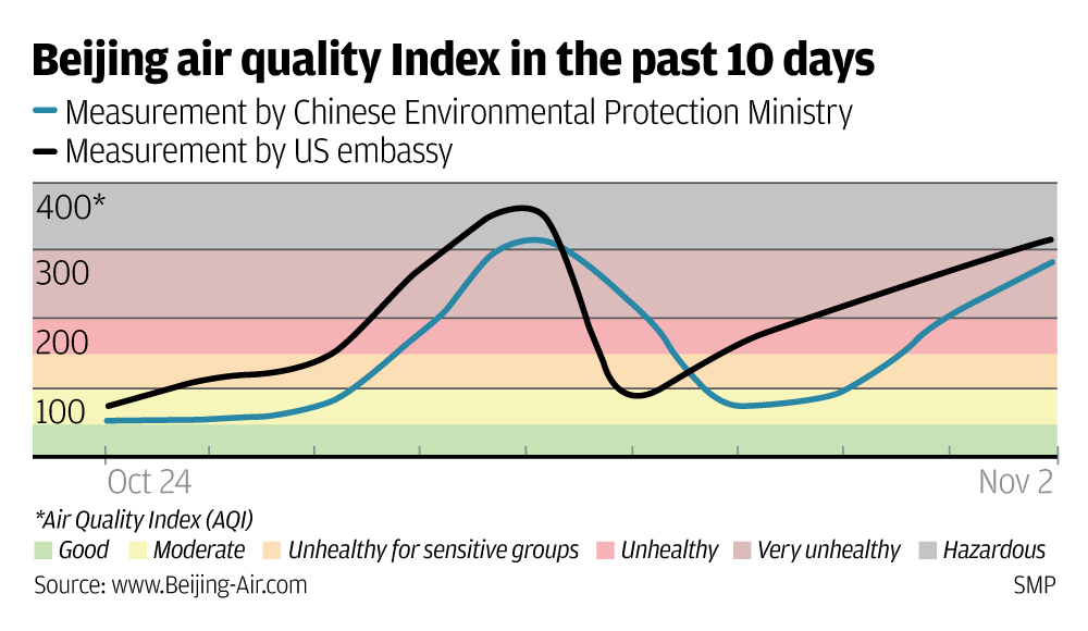 Beijing AQI China EPA vs US embassy