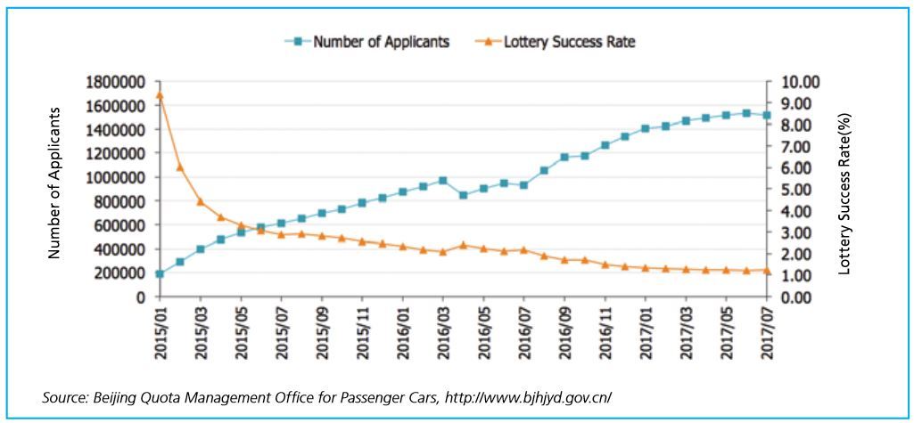 Beijing license plate quota and lottery success rate