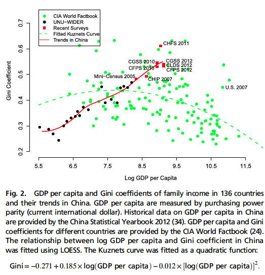 GDP per capita and Gini coefficients - family income in China vs 136 countries