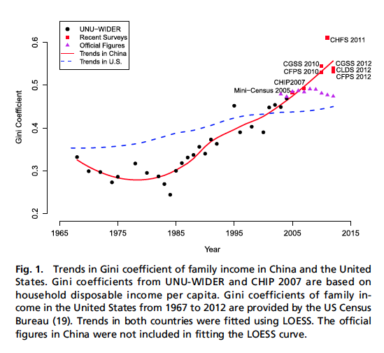 Gini coefficient trends - family income China & US