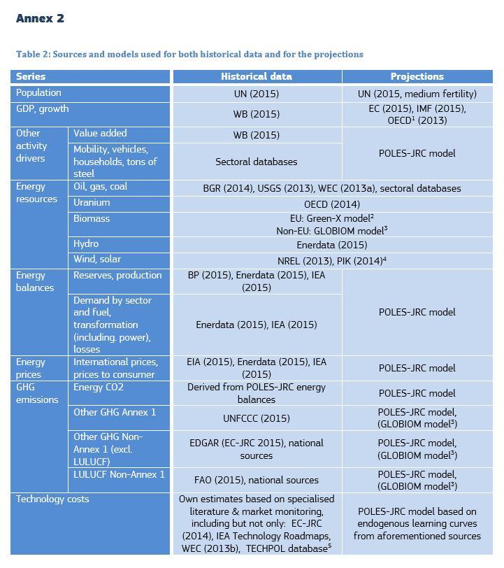 Annex 2 from JRC policy brief