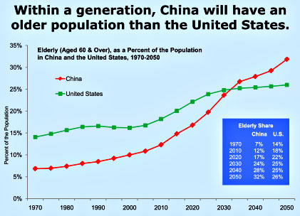 History and Projection of Relative fraction of elderly population in China and the US
