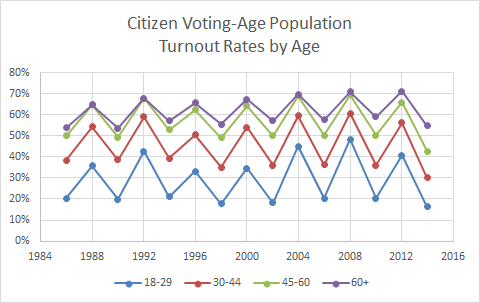 Voter Participation Age Election Old Young